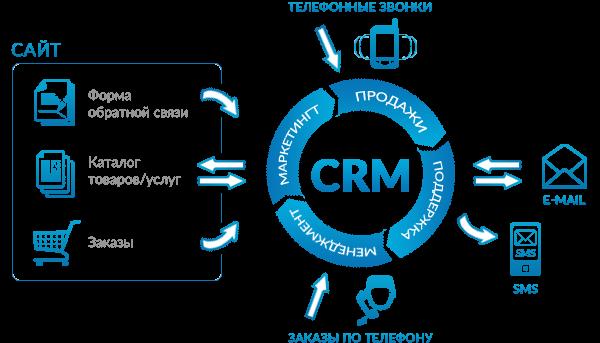 CRM системы что это