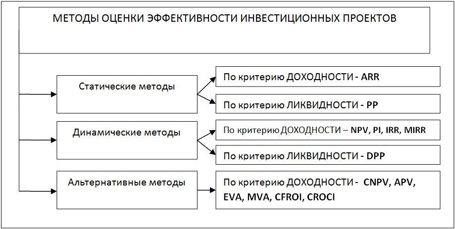 оценка эффективности инвестиционного проекта