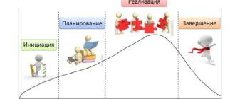 Этапы жизненного цикла проектов