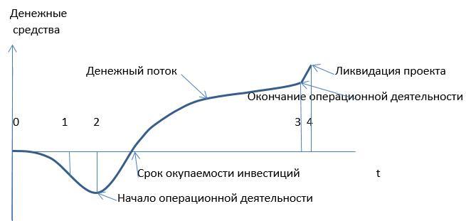 Жизненный цикл проектов